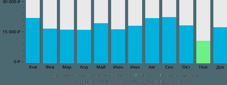 Динамика стоимости авиабилетов из Санкт-Петербурга в Бельгию по месяцам