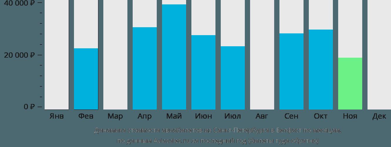 Динамика стоимости авиабилетов из Санкт-Петербурга в Белфаст по месяцам