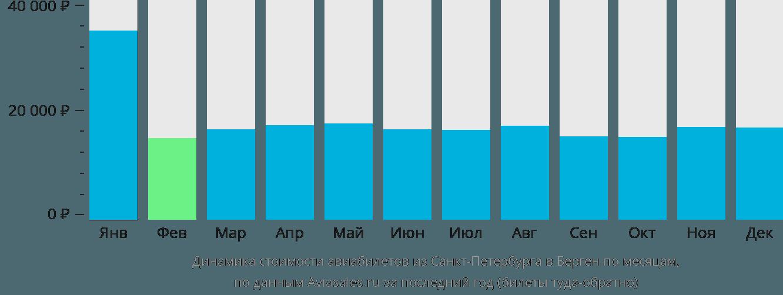Динамика стоимости авиабилетов из Санкт-Петербурга в Берген по месяцам