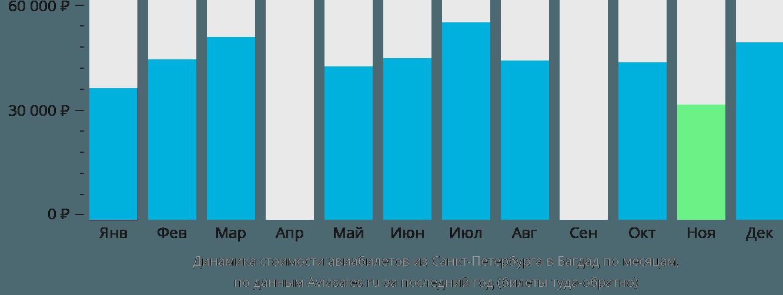 Динамика стоимости авиабилетов из Санкт-Петербурга в Багдад по месяцам
