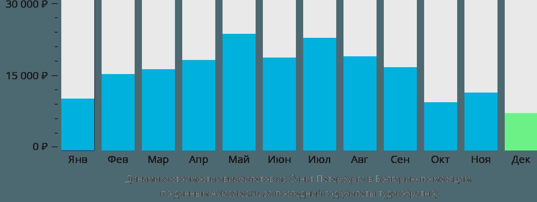 Динамика стоимости авиабилетов из Санкт-Петербурга в Болгарию по месяцам