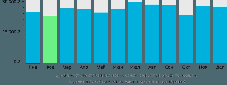 Динамика стоимости авиабилетов из Санкт-Петербурга в Бухару по месяцам
