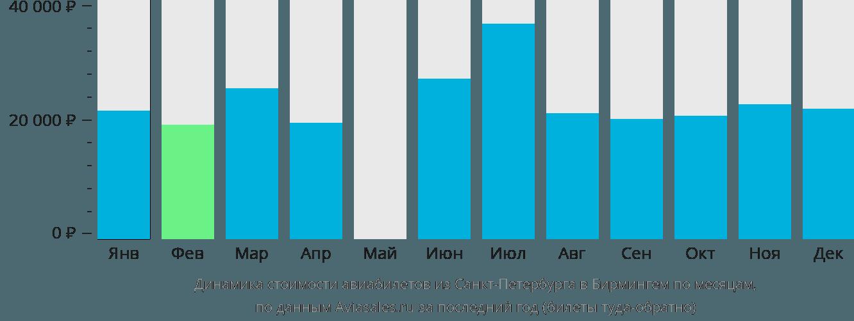 Динамика стоимости авиабилетов из Санкт-Петербурга в Бирмингем по месяцам
