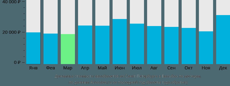 Динамика стоимости авиабилетов из Санкт-Петербурга в Бильбао по месяцам