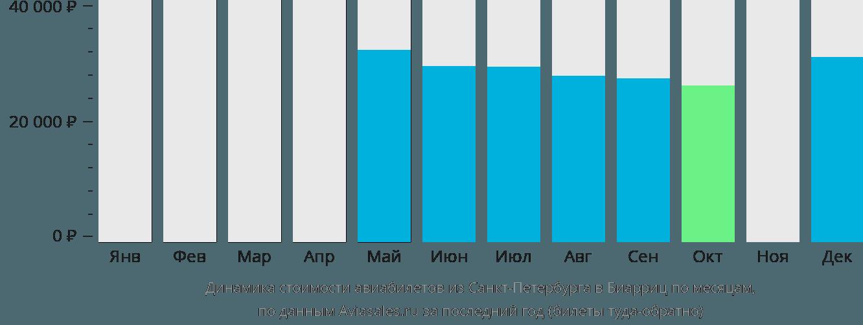 Динамика стоимости авиабилетов из Санкт-Петербурга в Биарриц по месяцам