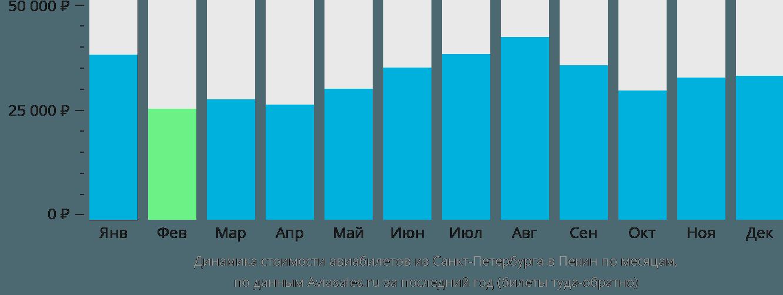 Динамика стоимости авиабилетов из Санкт-Петербурга в Пекин по месяцам