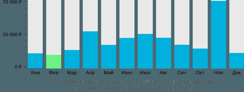 Динамика стоимости авиабилетов из Санкт-Петербурга в Бодрум по месяцам