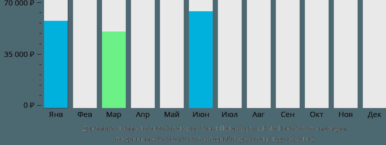 Динамика стоимости авиабилетов из Санкт-Петербурга в Кота-Кинабалу по месяцам