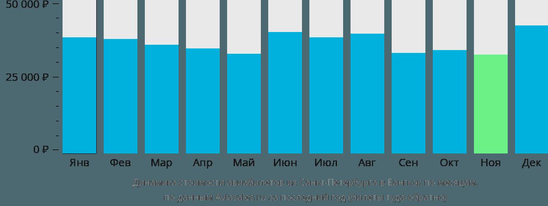 Динамика стоимости авиабилетов из Санкт-Петербурга в Бангкок по месяцам