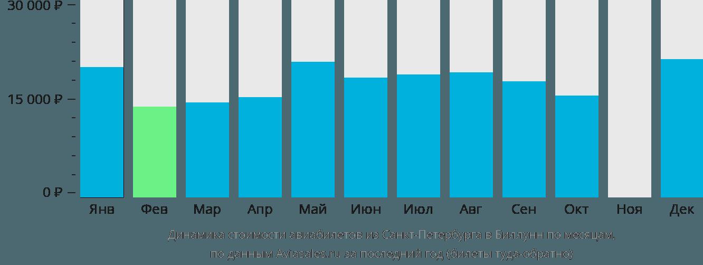 Динамика стоимости авиабилетов из Санкт-Петербурга в Биллунн по месяцам