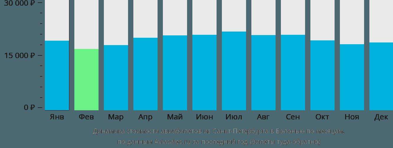 Динамика стоимости авиабилетов из Санкт-Петербурга в Болонью по месяцам