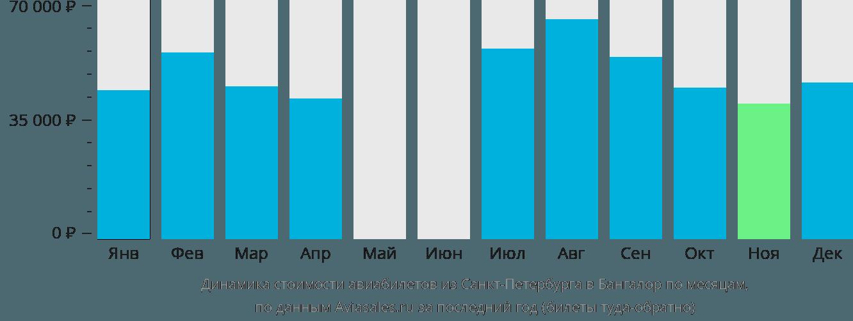 Динамика стоимости авиабилетов из Санкт-Петербурга в Бангалор по месяцам
