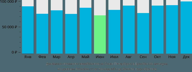 Динамика стоимости авиабилетов из Санкт-Петербурга в Брисбен по месяцам