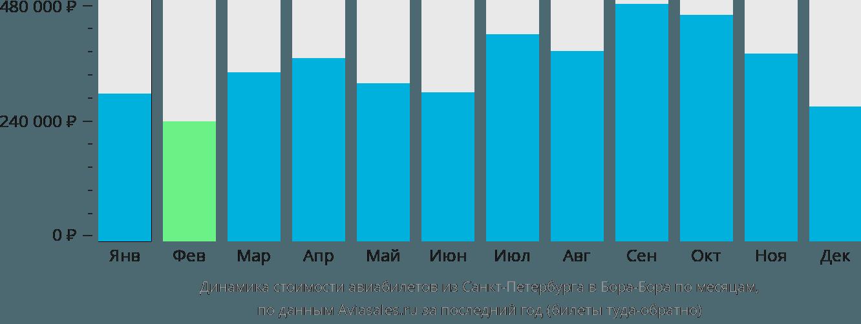 Динамика стоимости авиабилетов из Санкт-Петербурга в Бора-Бора по месяцам