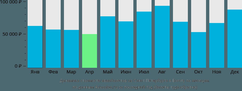 Динамика стоимости авиабилетов из Санкт-Петербурга в Боготу по месяцам