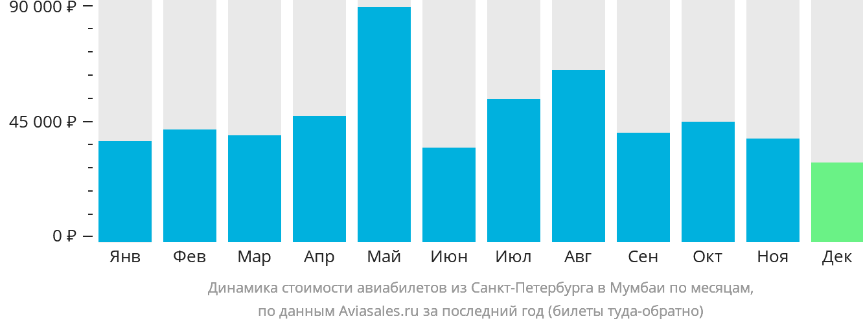 Динамика стоимости авиабилетов из Санкт-Петербурга в Мумбаи по месяцам