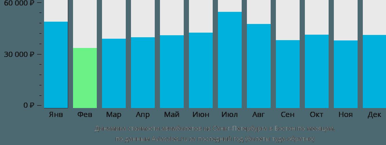 Динамика стоимости авиабилетов из Санкт-Петербурга в Бостон по месяцам