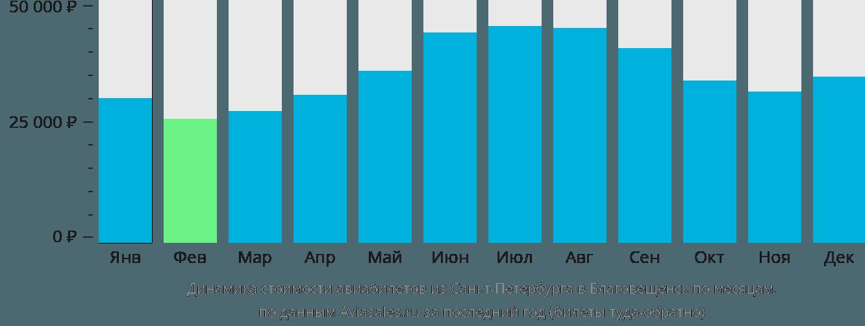 Динамика стоимости авиабилетов из Санкт-Петербурга в Благовещенск по месяцам