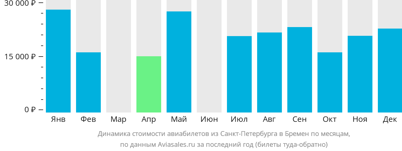 Динамика стоимости авиабилетов из Санкт-Петербурга в Бремен по месяцам