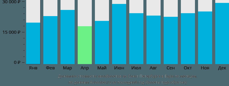 Динамика стоимости авиабилетов из Санкт-Петербурга в Бари по месяцам