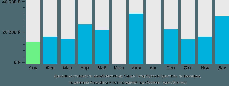 Динамика стоимости авиабилетов из Санкт-Петербурга в Бристоль по месяцам