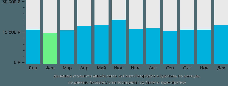 Динамика стоимости авиабилетов из Санкт-Петербурга в Брюссель по месяцам