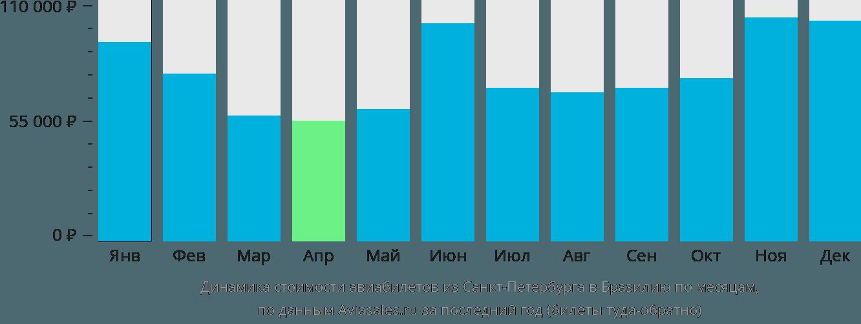 Динамика стоимости авиабилетов из Санкт-Петербурга в Бразилию по месяцам