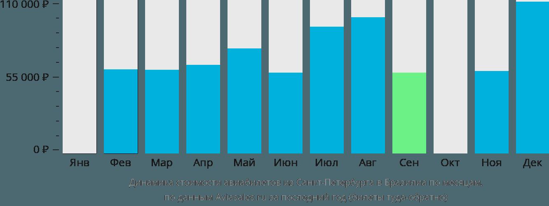 Динамика стоимости авиабилетов из Санкт-Петербурга в Бразилиа по месяцам