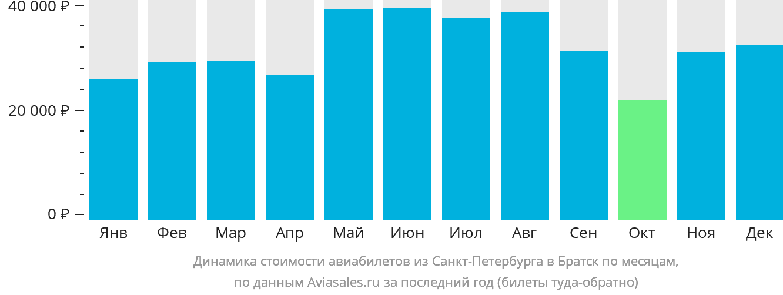 Динамика стоимости авиабилетов из Санкт-Петербурга в Братск по месяцам