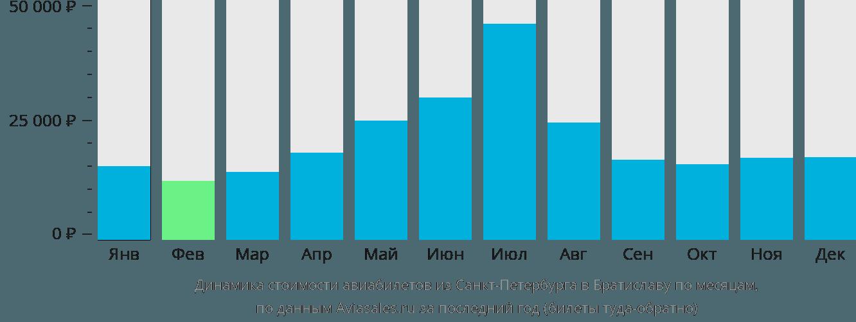 Динамика стоимости авиабилетов из Санкт-Петербурга в Братиславу по месяцам