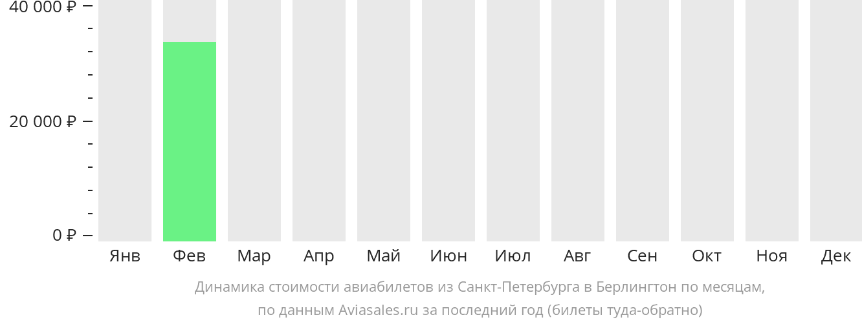 Динамика стоимости авиабилетов из Санкт-Петербурга в Берлингтон по месяцам