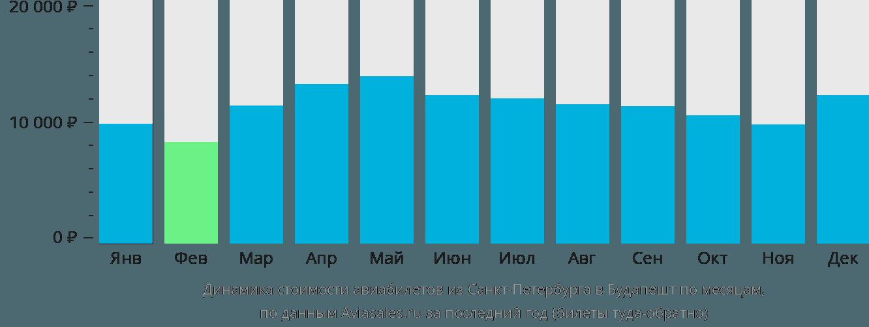Динамика стоимости авиабилетов из Санкт-Петербурга в Будапешт по месяцам