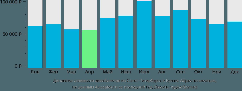 Динамика стоимости авиабилетов из Санкт-Петербурга в Буэнос-Айрес по месяцам