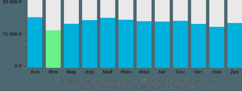 Динамика стоимости авиабилетов из Санкт-Петербурга в Бухарест по месяцам