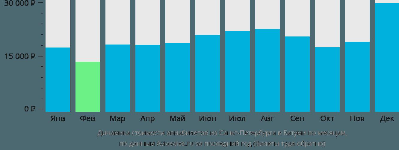 Динамика стоимости авиабилетов из Санкт-Петербурга в Батуми по месяцам