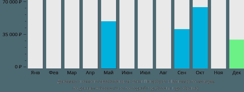 Динамика стоимости авиабилетов из Санкт-Петербурга в Балтимор по месяцам