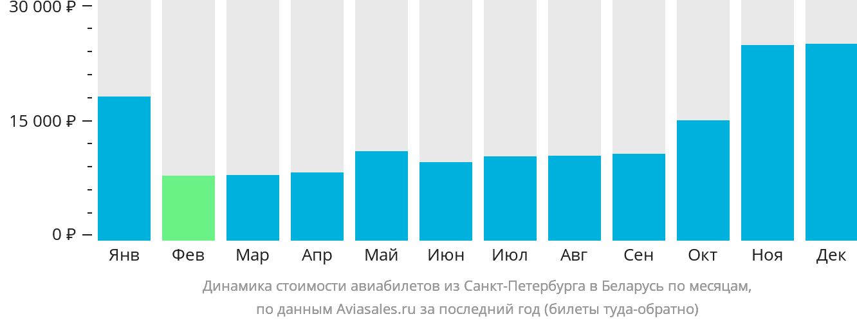 Динамика стоимости авиабилетов из Санкт-Петербурга в Беларусь по месяцам