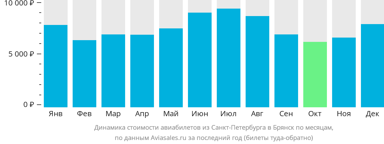 Динамика стоимости авиабилетов из Санкт-Петербурга в Брянск по месяцам