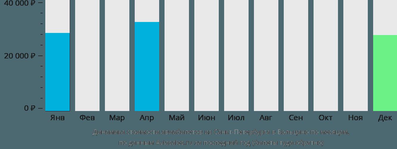Динамика стоимости авиабилетов из Санкт-Петербурга в Больцано по месяцам