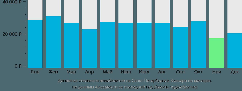 Динамика стоимости авиабилетов из Санкт-Петербурга в Кальяри по месяцам