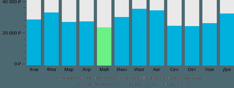 Динамика стоимости авиабилетов из Санкт-Петербурга в Каир по месяцам