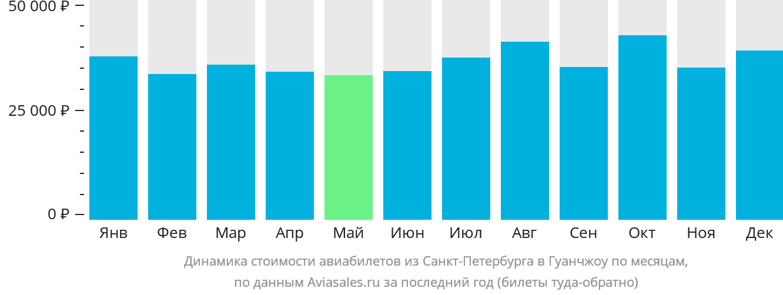 Динамика стоимости авиабилетов из Санкт-Петербурга в Гуанчжоу по месяцам