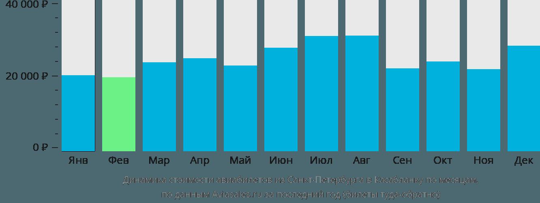 Динамика стоимости авиабилетов из Санкт-Петербурга в Касабланку по месяцам