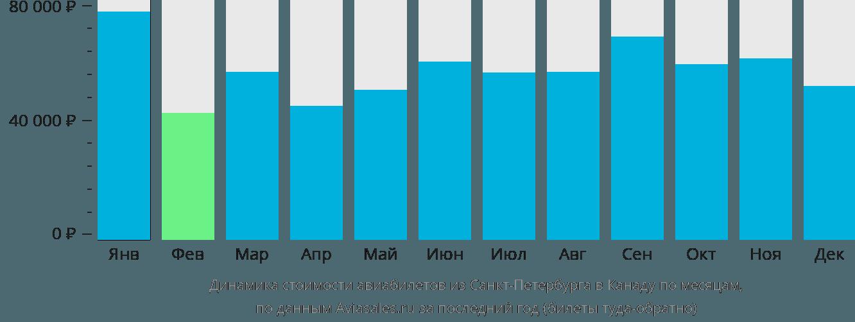 Динамика стоимости авиабилетов из Санкт-Петербурга в Канаду по месяцам