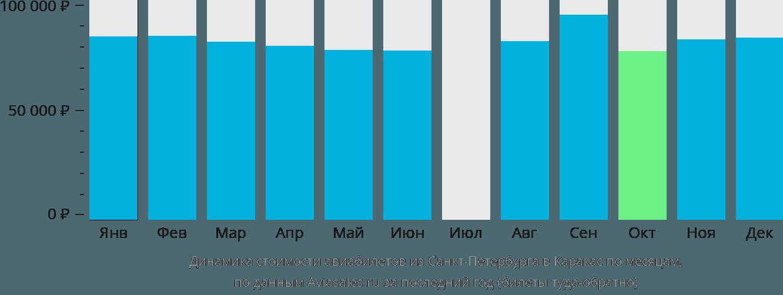 Динамика стоимости авиабилетов из Санкт-Петербурга в Каракас по месяцам