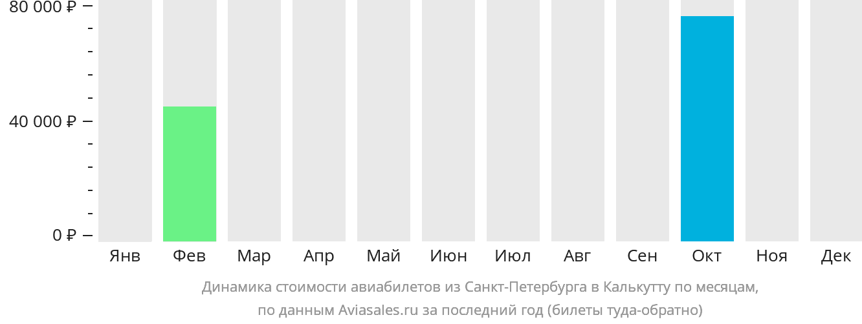 Динамика стоимости авиабилетов из Санкт-Петербурга в Калькутту по месяцам