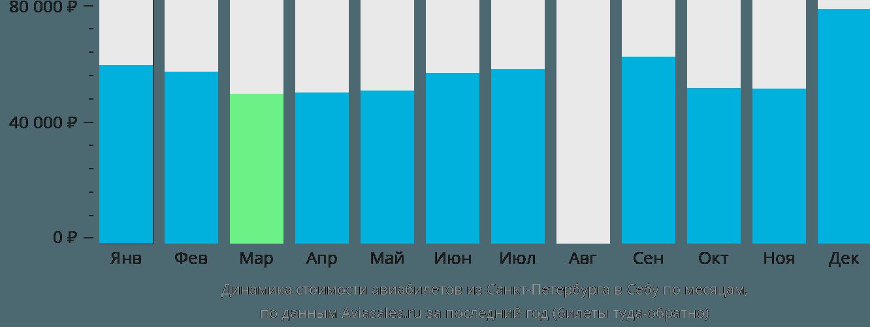 Динамика стоимости авиабилетов из Санкт-Петербурга в Себу по месяцам