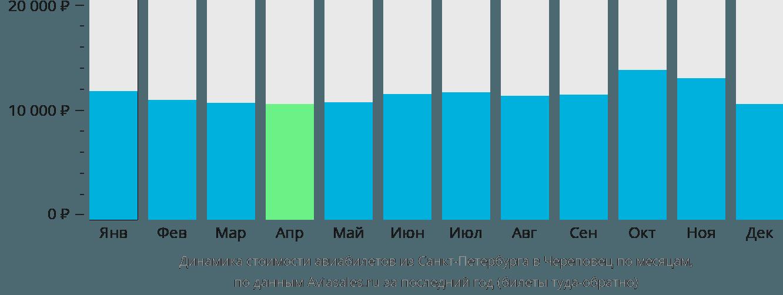 Динамика стоимости авиабилетов из Санкт-Петербурга в Череповец по месяцам