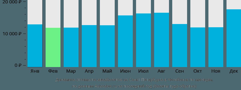 Динамика стоимости авиабилетов из Санкт-Петербурга в Челябинск по месяцам