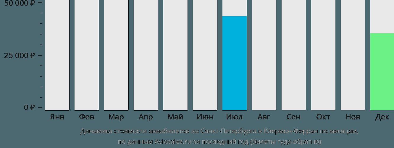 Динамика стоимости авиабилетов из Санкт-Петербурга в Клермон-Ферран по месяцам